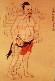 Pain, Oriental drawing shows acupunture sites on body.